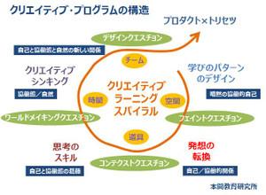 Creative_program