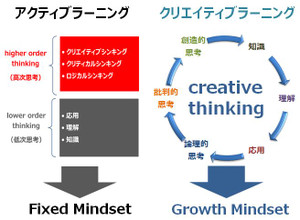 Higher_order_thinking