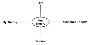 Theory3